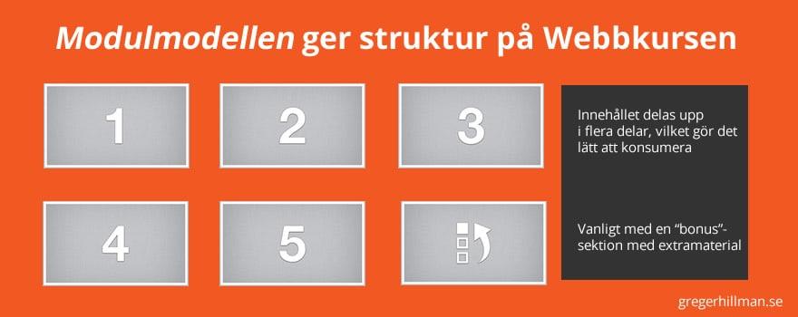 dela-upp-webbkursen-i-moduler